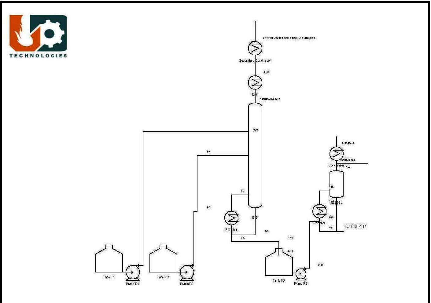 Anhydrous HCl Gas Generation Unit by Calcium Chloride Route